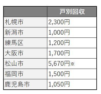 各自治体の粗大ごみ戸別回収手数料表