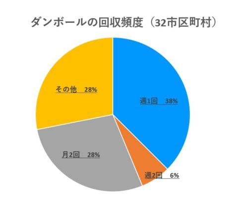 ダンボールの回収頻度(32市区町村)円グラフ