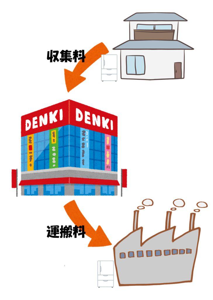 家電リサイクル品収集運搬料