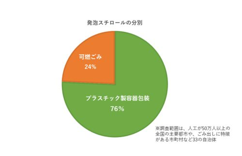 発砲スチロール分別区分円グラフ