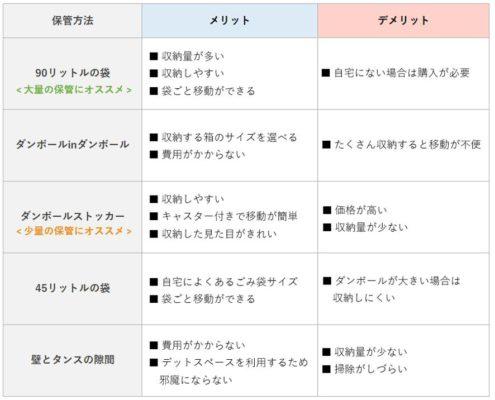 ダンボール保管方法比較表