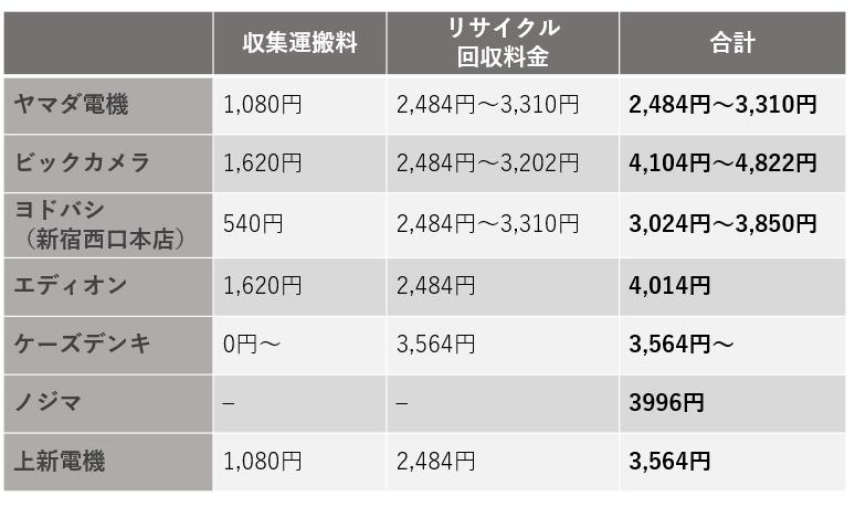 処分料金表(買い替えの場合)