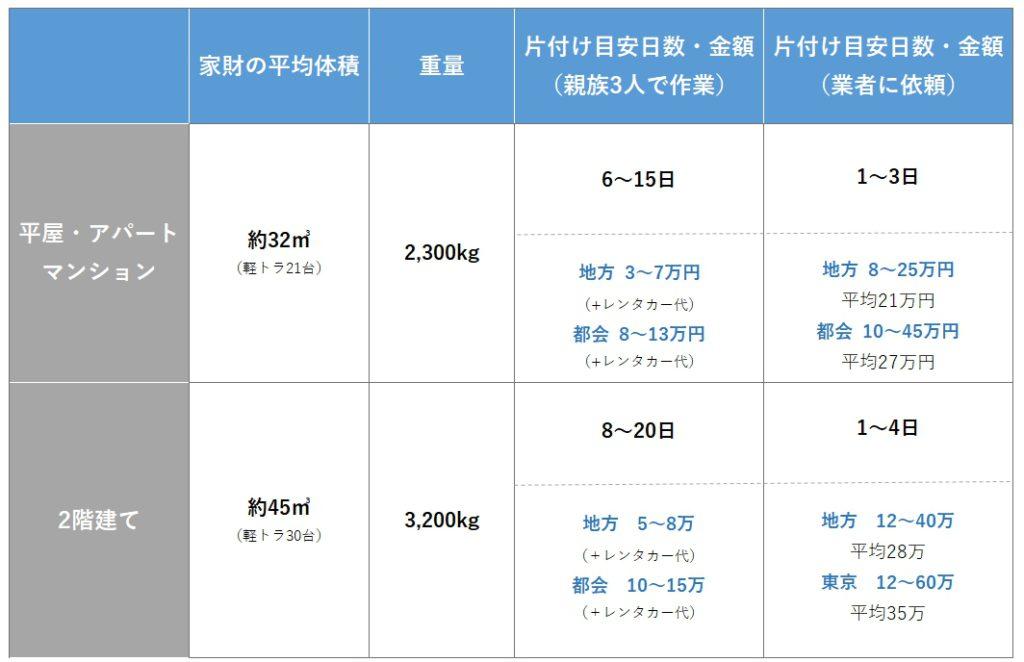 残された家財の平均体積・重量・片付け目安延べ日数表(1)