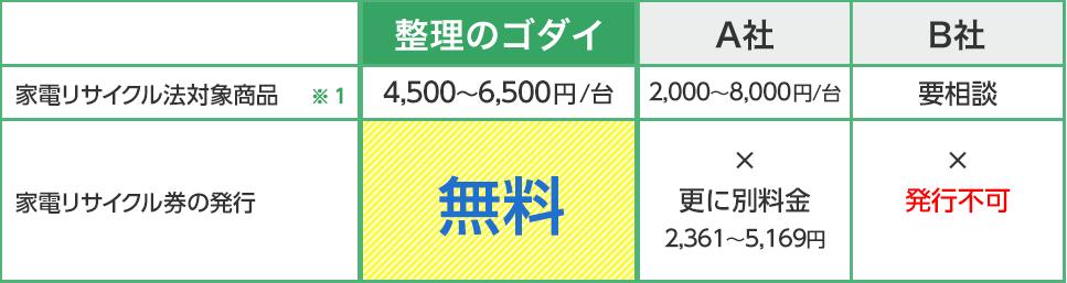 作業費の比較表(抜粋掲載)