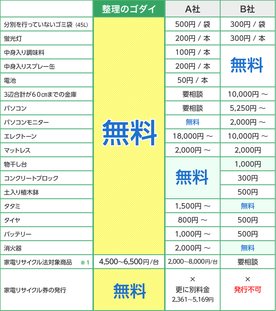 作業費の比較表