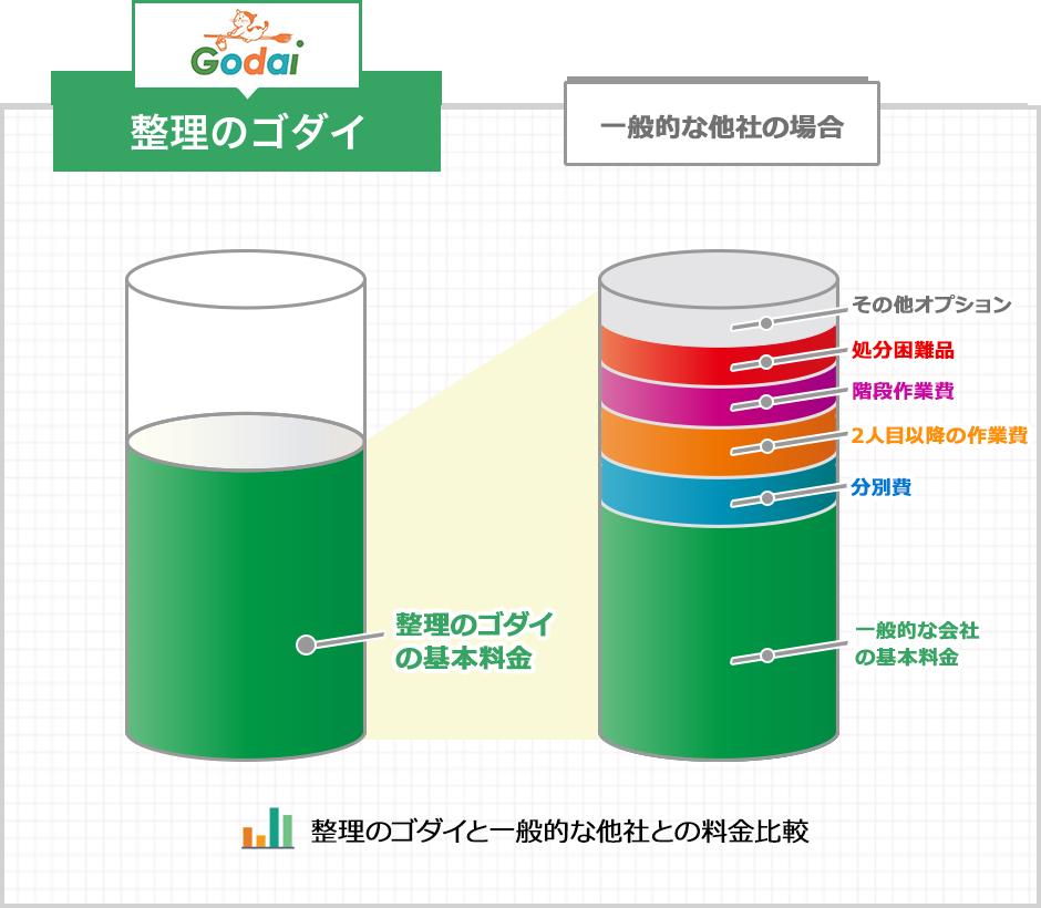 整理のゴダイ基本料金と一般的な他社の場合の比較図表